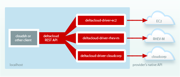 Deltacloud API SOA diagram